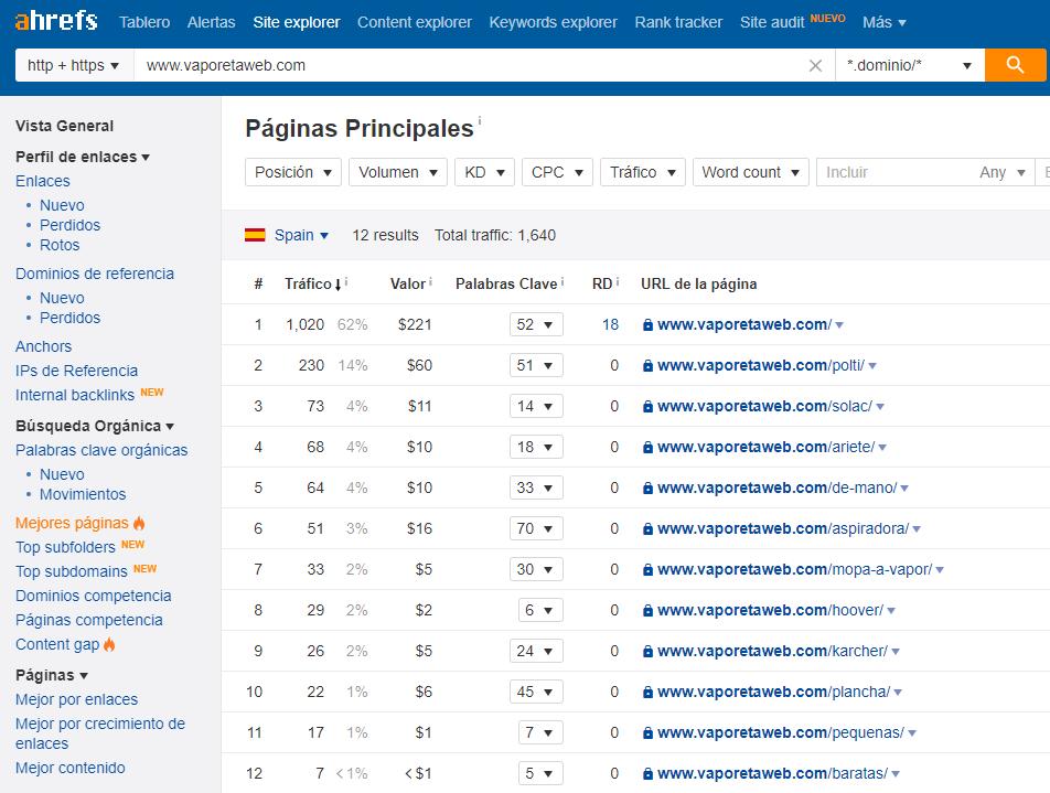 Mejores páginas por búsqueda orgánica