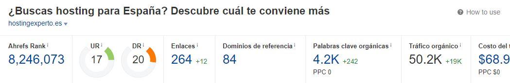 ahrefs hostingexperto.es